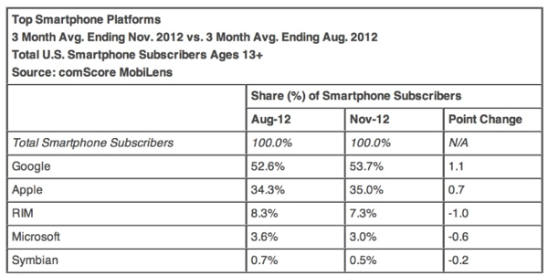 android cresce in america